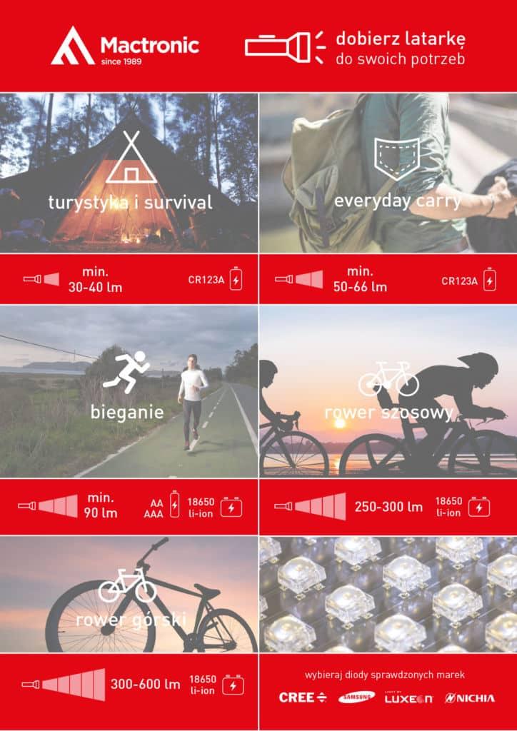 jaka latarke do biegania i na rower kupic